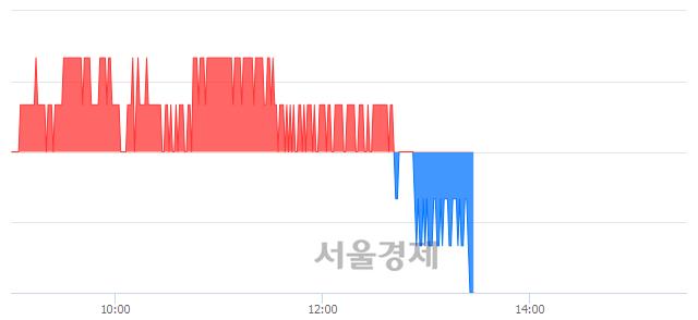 코하림지주, 장중 신저가 기록.. 10,400→10,350(▼50)