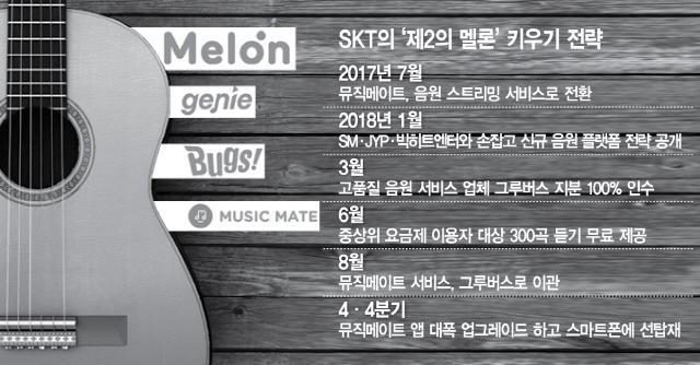 '제2의 멜론 만들자' 음원 공짜로 푸는 SK텔레콤