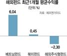 주춤했던 베트남펀드 '상승 기지개'