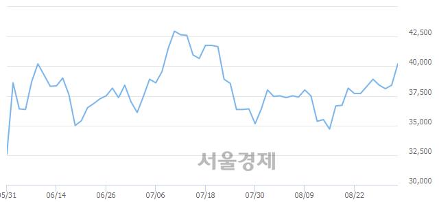 코코오롱티슈진(Reg.S), 전일 대비 7.03% 상승.. 일일회전율은 0.67% 기록