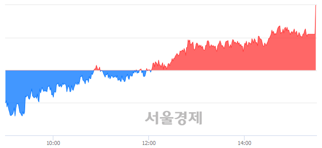 [마감 시황]  외국인 매수 우위.. 코스피 2322.88(▲15.53, +0.67%) 상승 마감