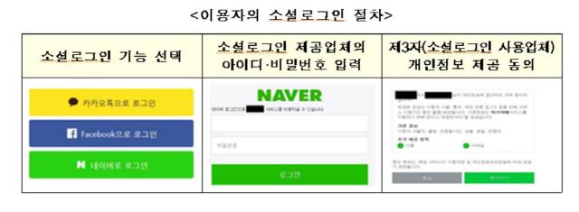 """방통위 """"페이스북 소셜 간편 로그인, 개인정보 70개 제공"""""""