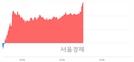 <코>신라젠, 전일 대비 7.15% 상승.. 일일회전율은 3.26% 기록