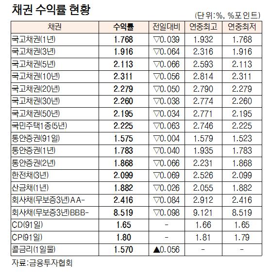 [표]채권 수익률 현황(8월 31일)