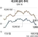 """[넘치는 돈 어떻게]""""국고채 금리 더 내려간다"""" 장단기물 연중 최저"""