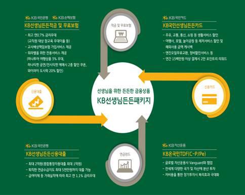 [머니+ 베스트컬렉션] KB금융그룹 'KB선생님든든패키지'