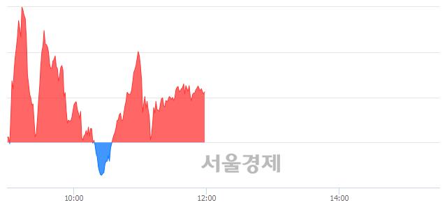 [정오 시황] 코스닥 818.11, 상승세(▲1.14, +0.14%) 지속