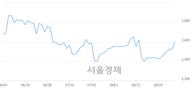 코신스타임즈, 매도잔량 344% 급증