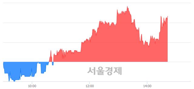 코녹원씨엔아이, 3.06% 오르며 체결강도 강세 지속(178%)