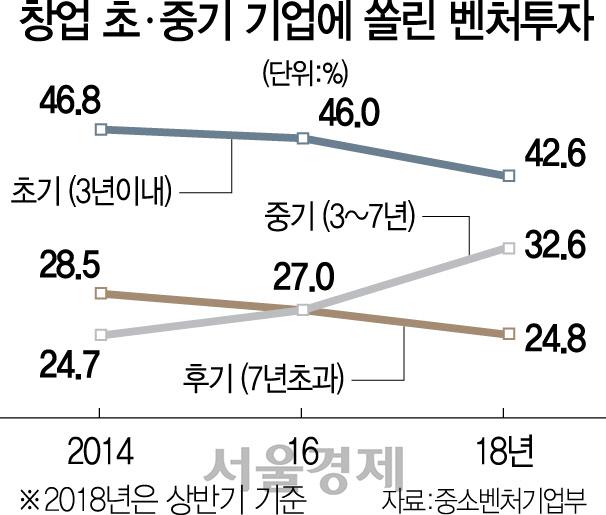 [집중진단] 벤처 '돈 홍수인데 투자 못받아 문닫을판'