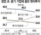 """""""돈 넘치는데 투자 못받아 문닫을 판"""" 벤처의 '아우성'"""