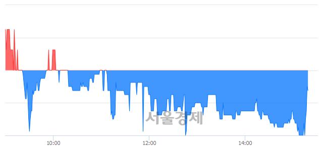 코팍스넷, 매도잔량 353% 급증