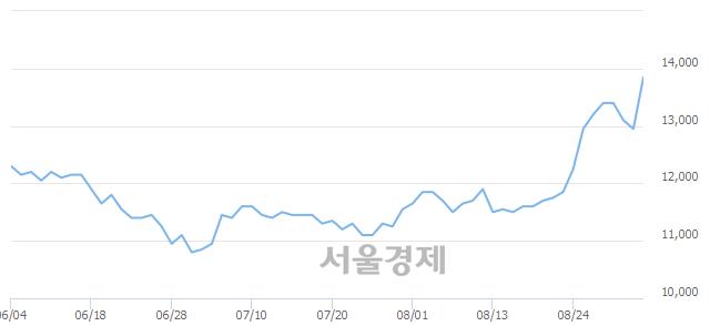 코하이텍팜, 전일 대비 7.34% 상승.. 일일회전율은 1.57% 기록