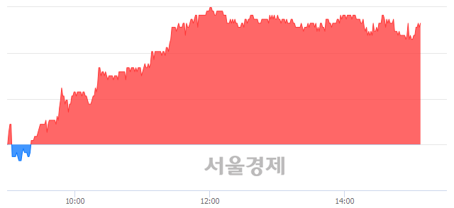 유LS산전, 4.23% 오르며 체결강도 강세 지속(268%)