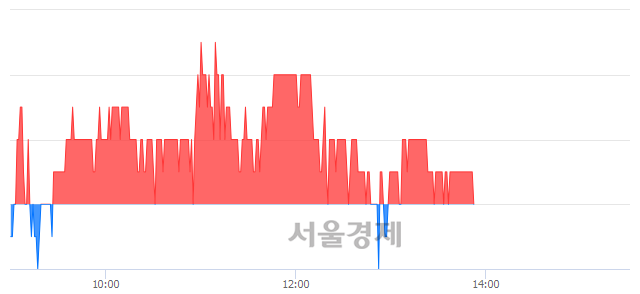 코액트로, 장중 신저가 기록.. 17,150→17,100(▼50)