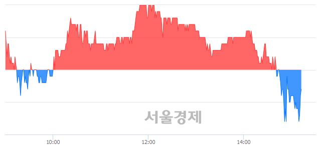 코케이엠더블유, 매도잔량 313% 급증