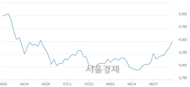코쇼박스, 3.08% 오르며 체결강도 강세 지속(203%)
