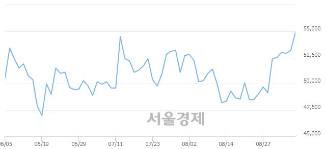 코SKC코오롱PI, 장중 신고가 돌파.. 55,300→55,700(▲400)