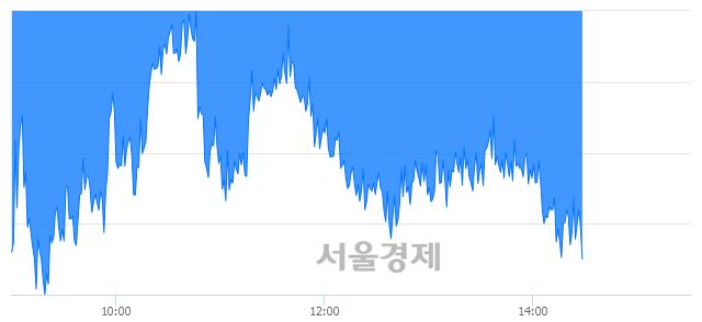 오후 2:30 현재 코스피는 52:48으로 매도우위, 매수강세 업종은 운수창고업(0.59%↑)