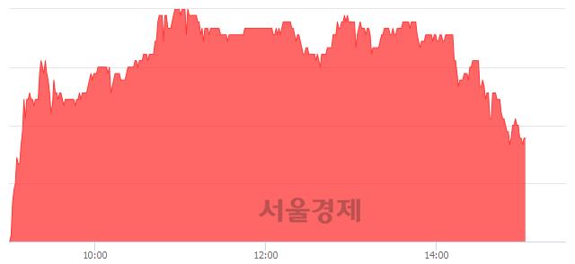 유한샘, 매도잔량 348% 급증