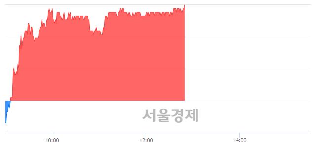 유현대위아, 3.02% 오르며 체결강도 강세 지속(238%)