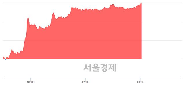 코네이처셀, 상한가 진입.. +29.86% ↑