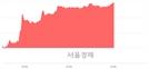 <코>네이처셀, 상한가 진입.. +29.86% ↑