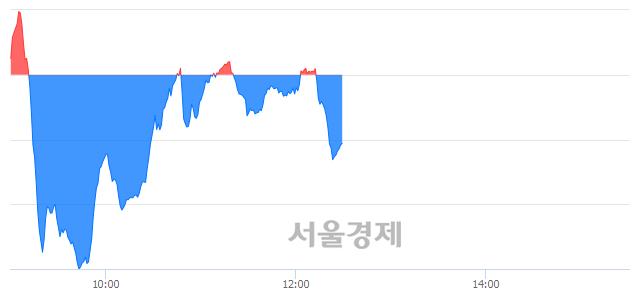 오후 12:31 현재 코스닥은 46:54으로 매수우위, 매수강세 업종은 운송업(0.34%↓)