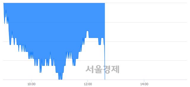 코오파스넷, 장중 신저가 기록.. 12,800→12,500(▼300)
