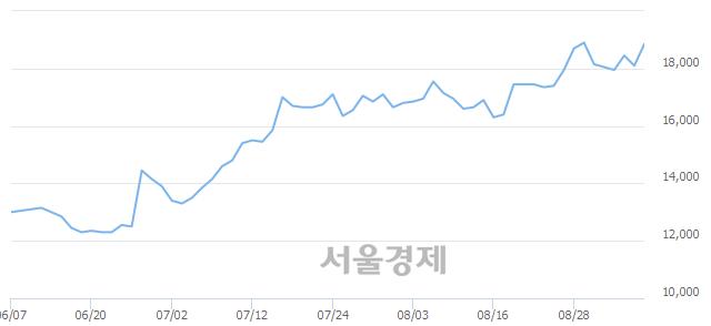 코와이솔, 장중 신고가 돌파.. 19,000→19,200(▲200)