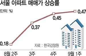 잡히지 않는 집값 ...강동구 1.04%↑'역대 최고'