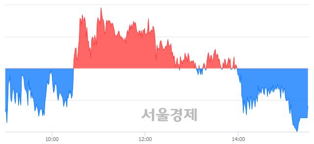 [마감 시황]  외국인의 '팔자' 기조.. 코스피 2287.61(▼4.16, -0.18%) 하락 마감