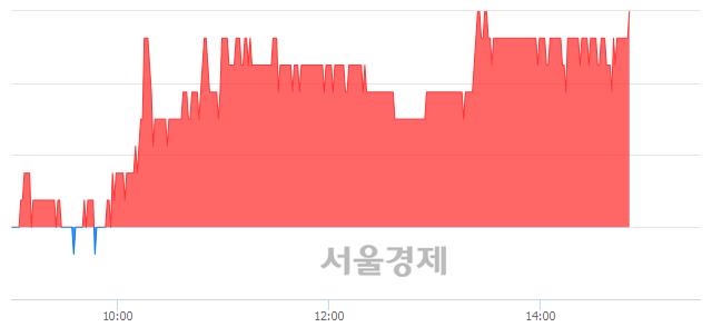 코세보엠이씨, 3.39% 오르며 체결강도 강세 지속(258%)
