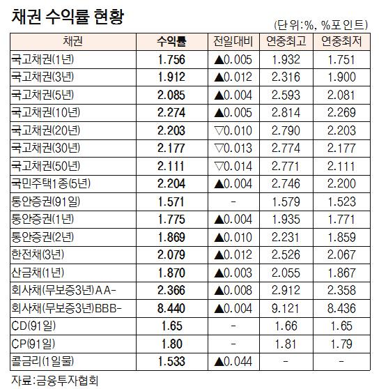 [표]채권 수익률 현황(9월 6일)