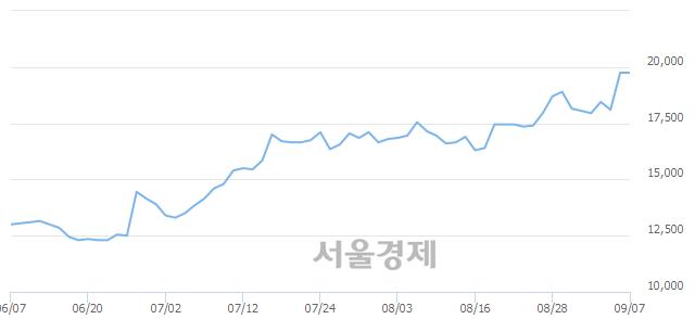 코와이솔, 장중 신고가 돌파.. 19,750→20,250(▲500)