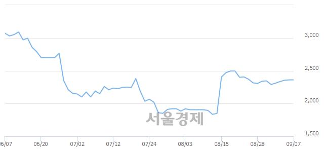 코경창산업, 상한가 진입.. +29.97% ↑