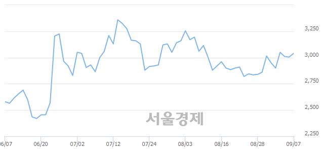 코씨아이에스, 3.16% 오르며 체결강도 강세로 반전(184%)
