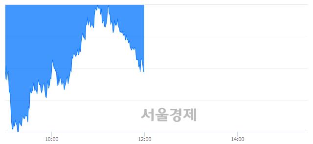 [정오 시황] 코스피 2278.71, 하락세(▼8.90, -0.39%) 지속