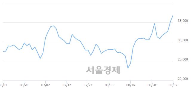 코네패스신소재, 장중 신고가 돌파.. 35,950→38,000(▲2,050)