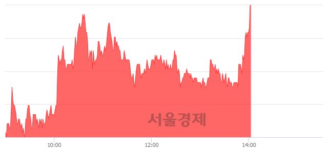 유동양철관, 전일 대비 7.09% 상승.. 일일회전율은 11.11% 기록