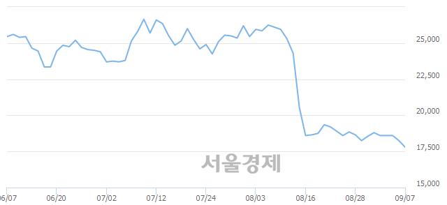 코톱텍, 장중 신저가 기록.. 17,700→17,650(▼50)