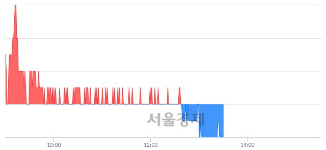 유넷마블, 장중 신저가 기록.. 113,000→112,500(▼500)