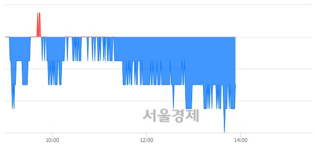 코와이지-원, 장중 신저가 기록.. 11,150→11,050(▼100)