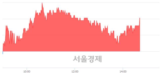 유남광토건, 3.36% 오르며 체결강도 강세 지속(123%)