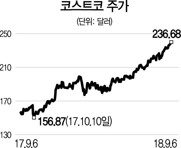 [글로벌 HOT스톡-코스트코] 회원제로 충성고객 확보...성장세 탄탄