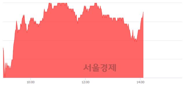 유한미사이언스, 3.02% 오르며 체결강도 강세 지속(104%)