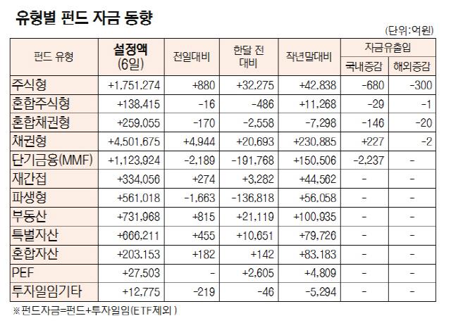 [표]유형별 펀드 자금 동향(9월 6일)