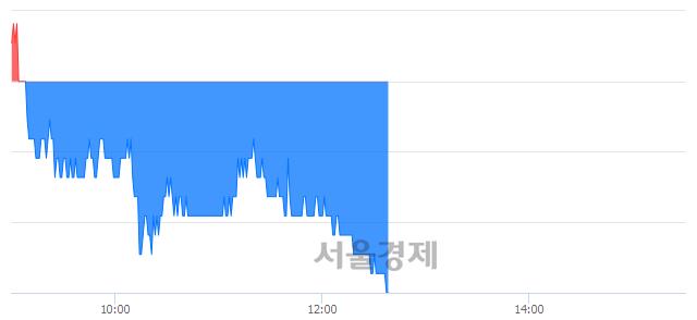 유디와이파워, 장중 신저가 기록.. 16,300→16,150(▼150)