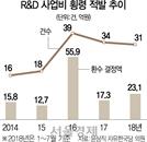 [세금, 제대로 쓰자] R&D예산 횡령 125억…절반은 환수도 못했다