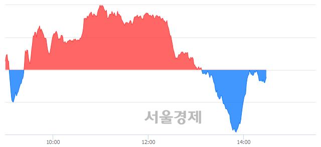 오후 2:30 현재 코스닥은 47:53으로 매수우위, 매수강세 업종은 운송업(0.17%↓)